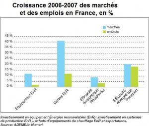 Emplois et marches verts en France - Ademe