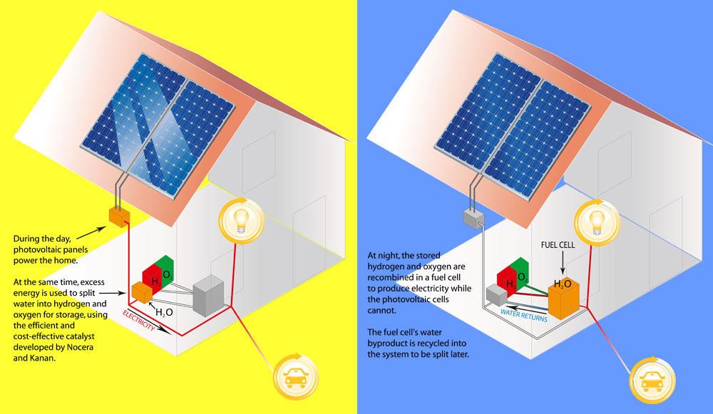 MIT solaire