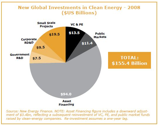 newglobalinvestment2008