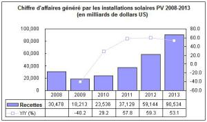 isuppli-previsions-solaires-2
