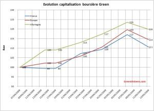 evo-capitalisation-boursiere-green