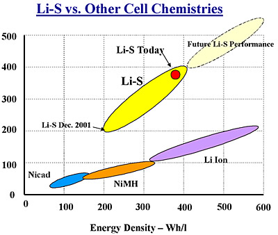 lis_vs_cell
