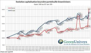 evo-capitalisation-boursiere-green-04-06-2009
