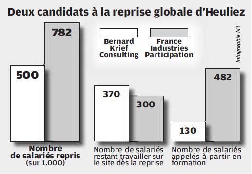 Source: Nouvelle République du Centre