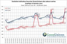 indicateur-boursier-30j-12-06-2009