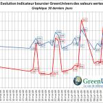 indicateur-boursier-30j-19-06-2009