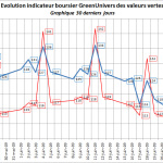 indicateur-boursier-30j-25-06-2009