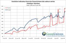 indicateur-boursier-historique-12-06-2009