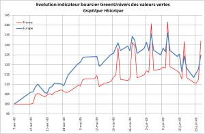 indicateur-boursier-historique-25-06-2009