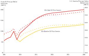 Hypothèses d'évolution du prix du baril de pétrole