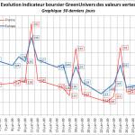 indicateur-boursier-30j-02-07-2009