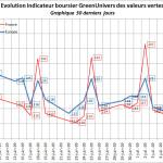 indicateur-boursier-30j-09-07-2009