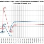 indicateur-boursier-60j-20-08-2009