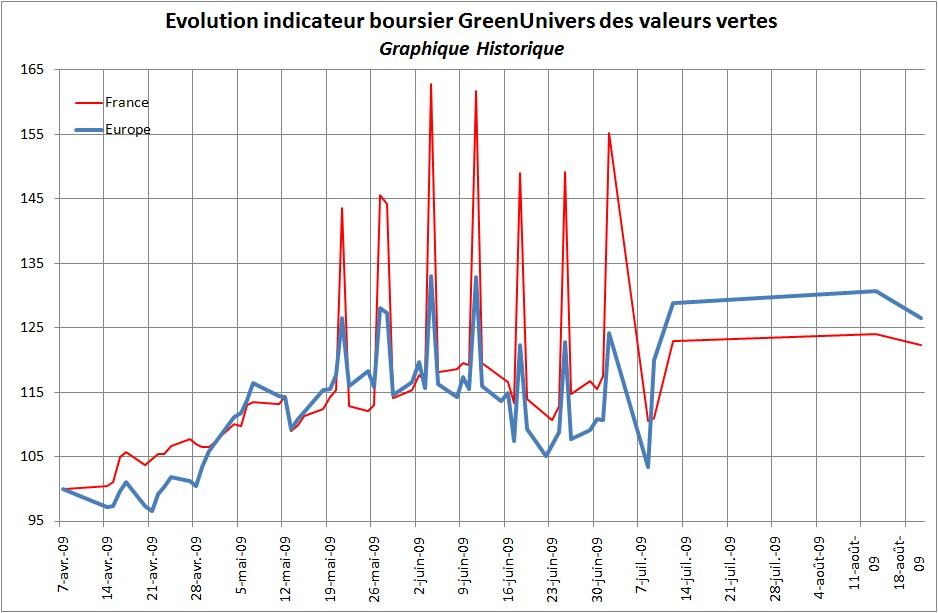 indicateur-boursier-historique-20-08-2009
