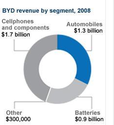 BYD revenus