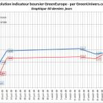 indicateur-boursier-60j-03-09-2009