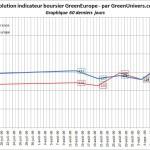 indicateur-boursier-60j-17-09-2009