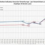 indicateur-boursier-60j-24-09-2009