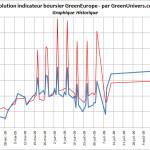 indicateur-boursier-historique-03-09-2009