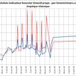 indicateur-boursier-historique-10-09-2009
