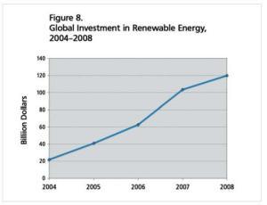 investissements renouvelables REN21
