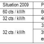 tarif solaire