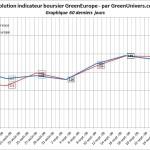 indicateur-boursier-60j-01-10-2009
