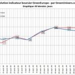 indicateur-boursier-60j-08-10-2009