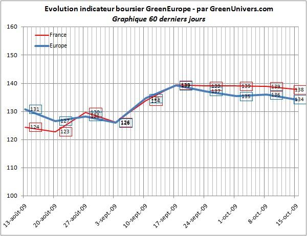 indicateur-boursier-60j-16-10-2009