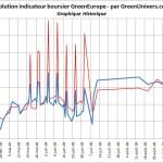 indicateur-boursier-historique-01-10-2009