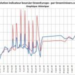 indicateur-boursier-historique-08-10-2009