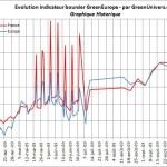 indicateur-boursier-historique-16-10-2009