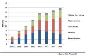 Installation de compteurs intelligents par grandes régions 2008-2015