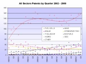 brevetsUS 300x224 Les piles à combustible en tête des brevets américains