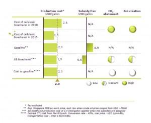 cout biocarburants