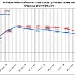 indicateur-boursier-60j-06-11-2009
