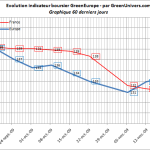 indicateur-boursier-60j-19-11-2009
