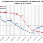 indicateur-boursier-60j-26-11-2009