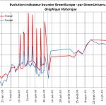 indicateur-boursier-historique-06-11-2009