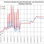 indicateur-boursier-historique-12-11-2009