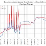 indicateur-boursier-historique-19-11-2009