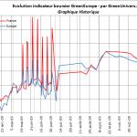indicateur-boursier-historique-26-11-2009