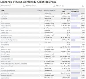 Fonds d'investissement du Green Business