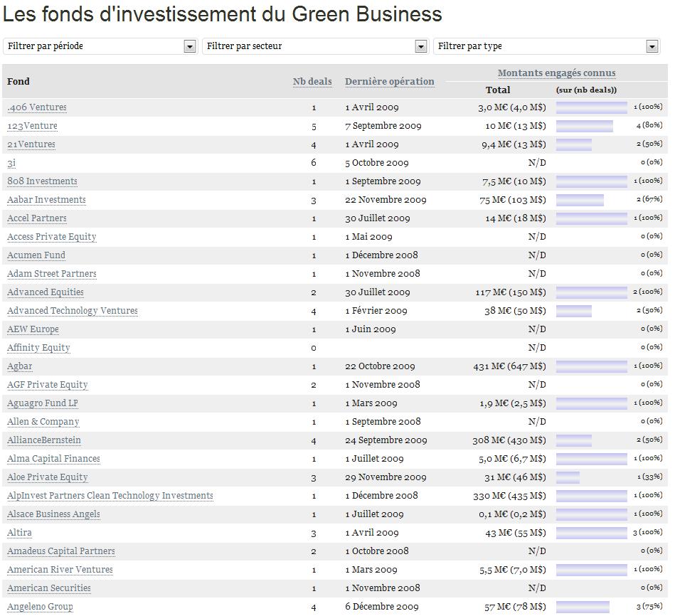 green business suivez l 39 activit des fonds d 39 investissement greenunivers. Black Bedroom Furniture Sets. Home Design Ideas