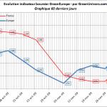 indicateur-boursier-60j-03-12-2009