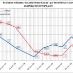 indicateur-boursier-60j-10-12-2009