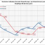 indicateur-boursier-60j-17-12-2009