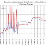 indicateur-boursier-historique-10-12-2009