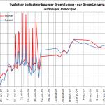 indicateur-boursier-historique-17-12-2009