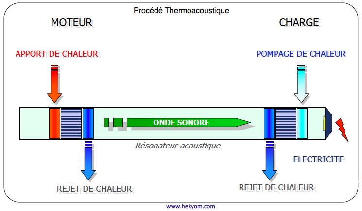 Procédé thermoacoustique